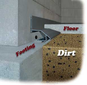 Basement Waterproofing Products For New Construction - Basement waterproofing products